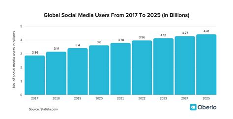 How Many People Use Social Media in 2020 [Oct 2020 Data